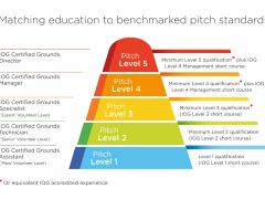 IOG's Pitch Grading Framework will benchmark every playing surface in the UK